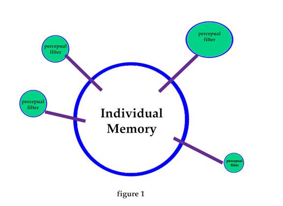 personMemory