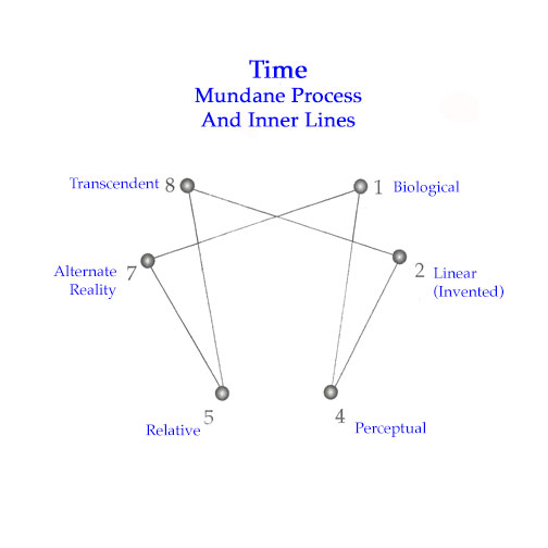 Time-InnerLines