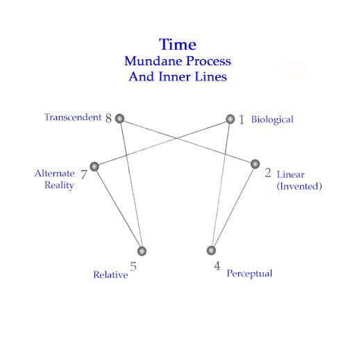 Time-InnerLines