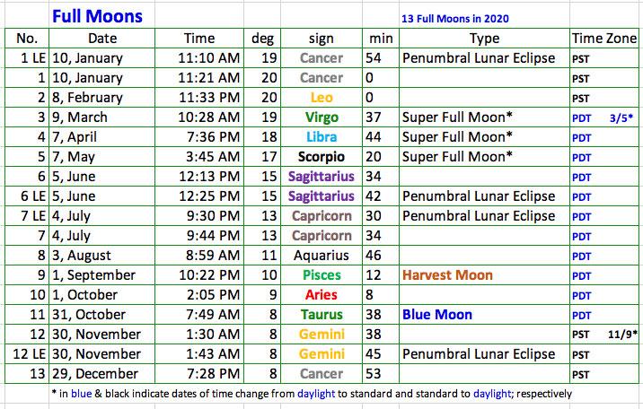 01-2020-Full-Moons