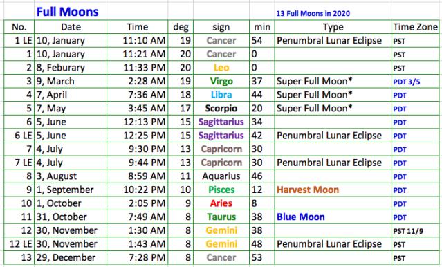 2020 Full Moons