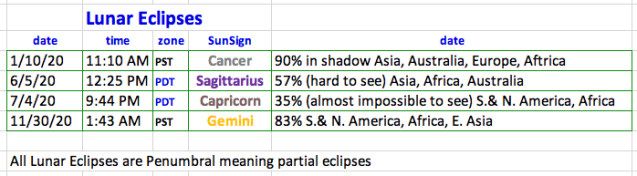 2020 Lunar Eclipses
