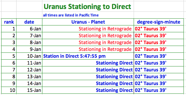 2020 Uranus to Direct