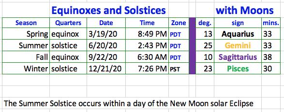 2020b Equinixes & Solstice